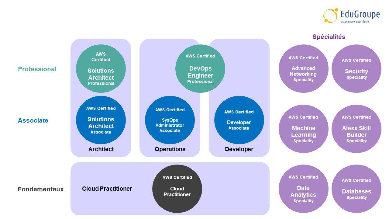 Schéma de certification AWS par rôle