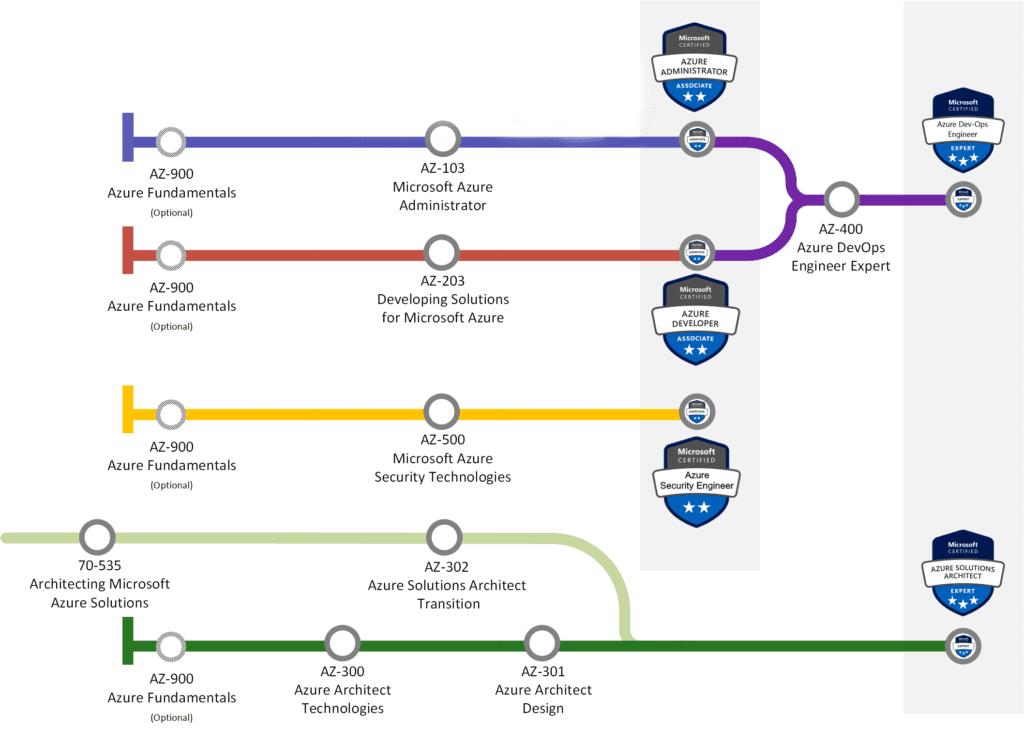 Cursus de formations et certifications Azure