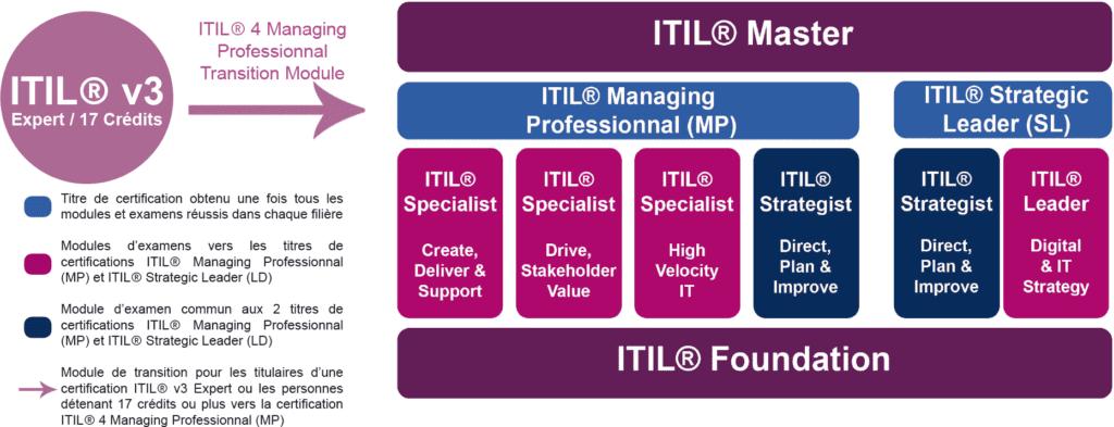 Schéma de formation et certification ITIL 4