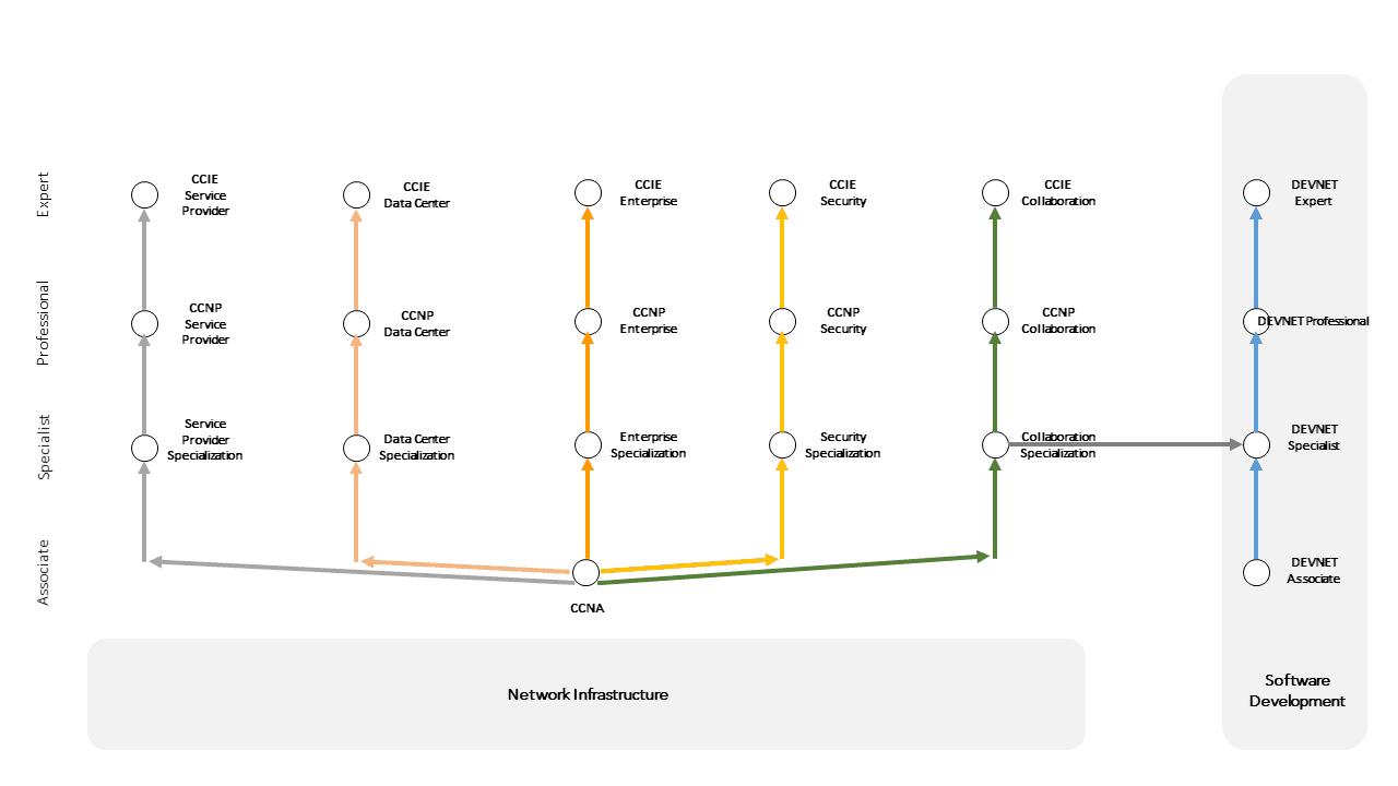 Parcours de Certification CISCO