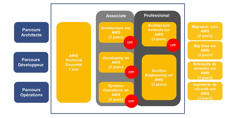 Parcours de certifications AWS