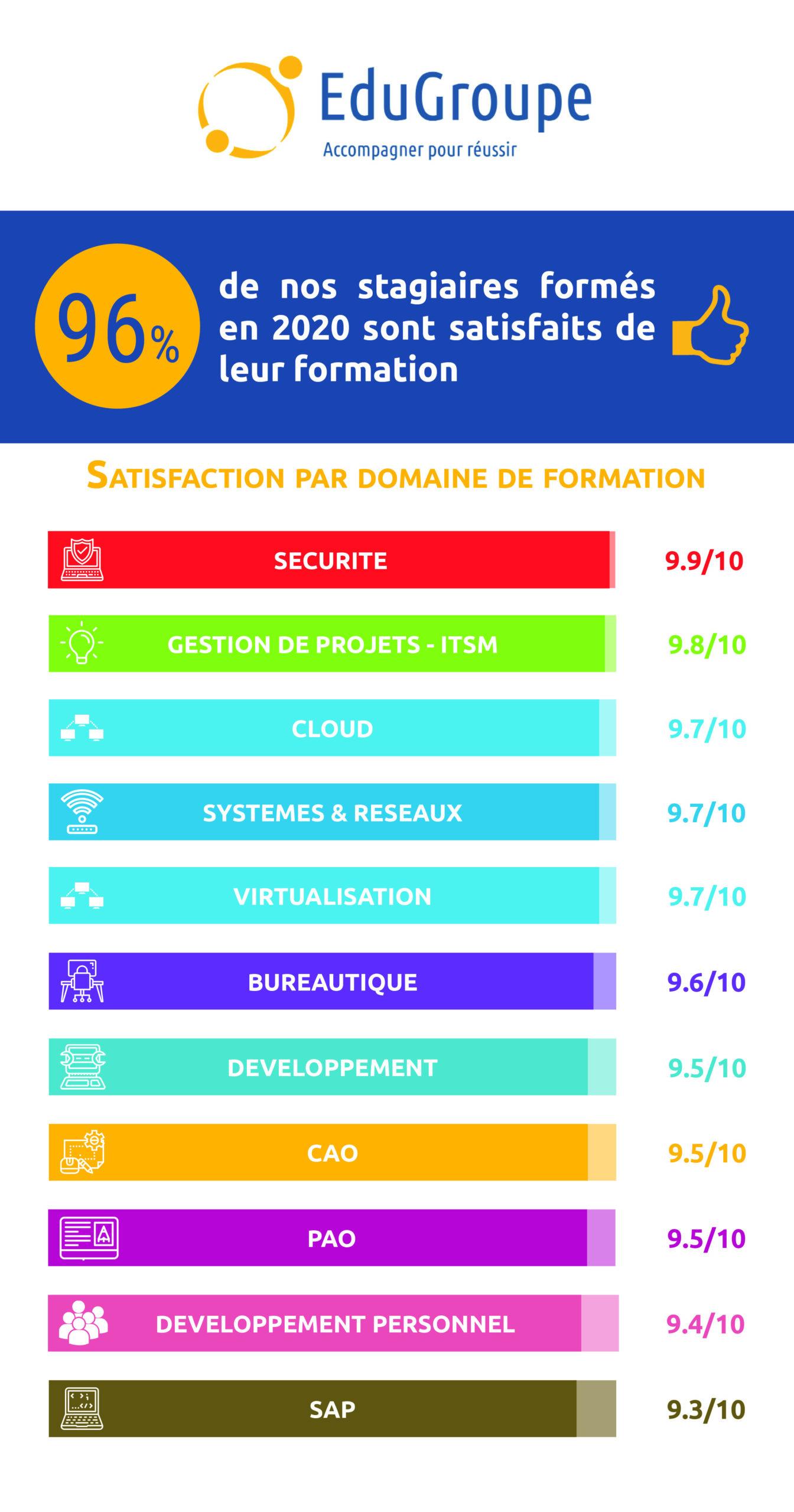 Infographie représentant la satisfaction des nos stagiaires formés en 2020